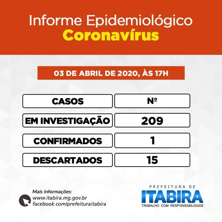 Itabira registra 209 casos suspeitos de coronavírus em três semanas
