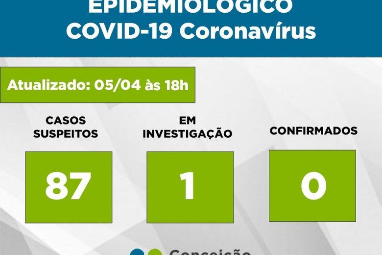 Conceição do Mato Dentro registra 87 casos suspeitos de coronavírus