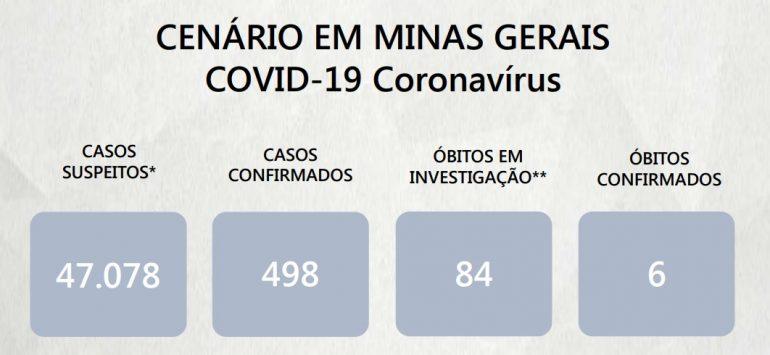 Mais 68 casos de coronavírus são confirmados em Minas; número chega a 498