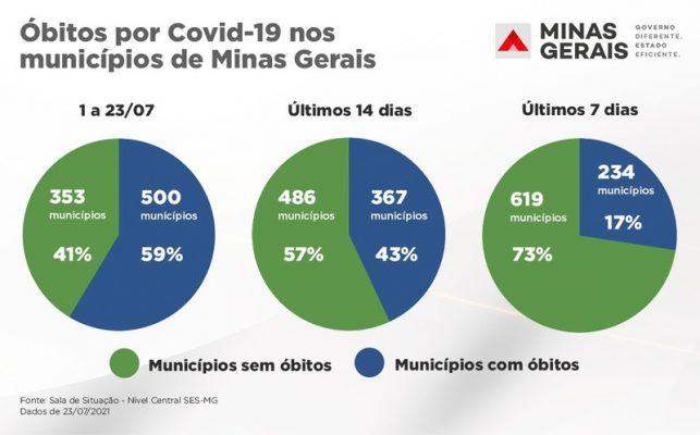óbitos Covid Minas